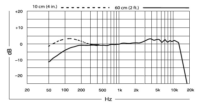 Example of the change in frequency response due to the proximity effect.