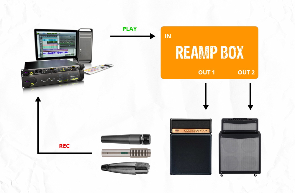 How to use a reamp box
